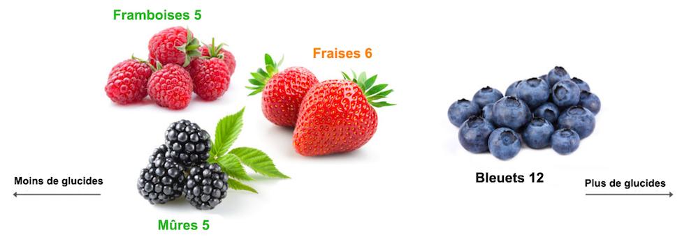 Petits-fruits.png
